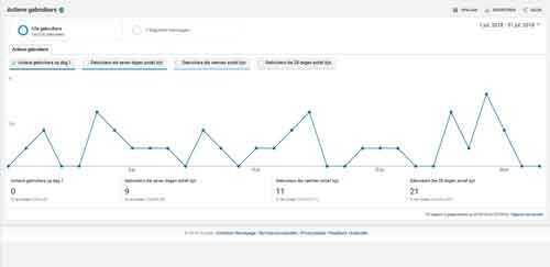 Google Analytics Doelgroep Actieve gebruikers