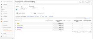 online marketing Google Analytics GA webanalyse conversieattributie