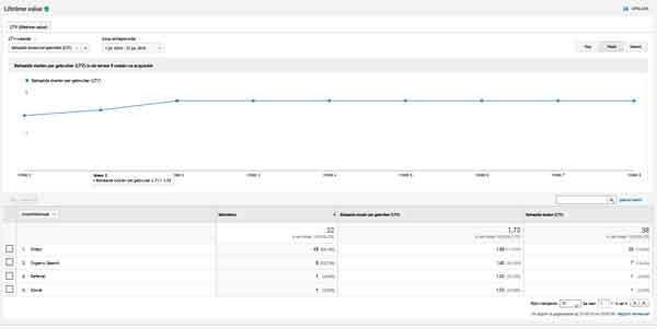 Google Analytics doelgroep lifetime value