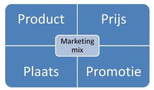 Marketingmix of de traditionele 4Ps