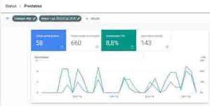 online marketing prestaties nieuwe Google Search Console GSC
