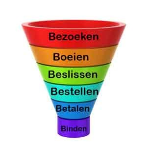 online marketing funnel customer journey 6bs