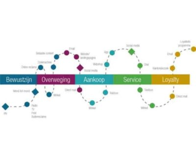 online marketing customer journey analytics webanalyse