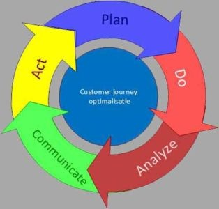 Optimaliseren van de customer journey