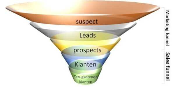online marketing analyse sales funnel customer journey